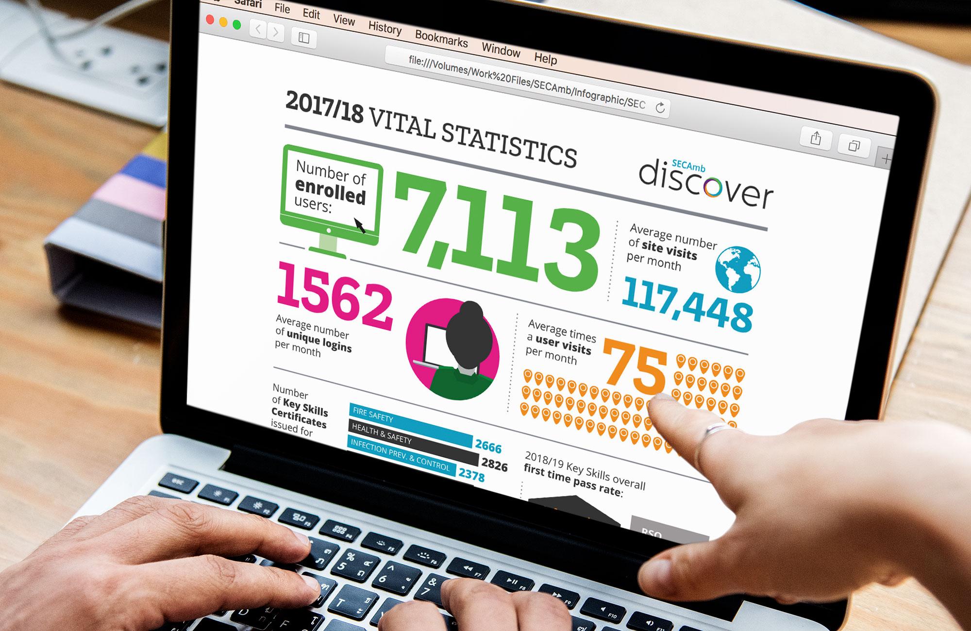 SECAmb-statistics-laptop-responsive-1