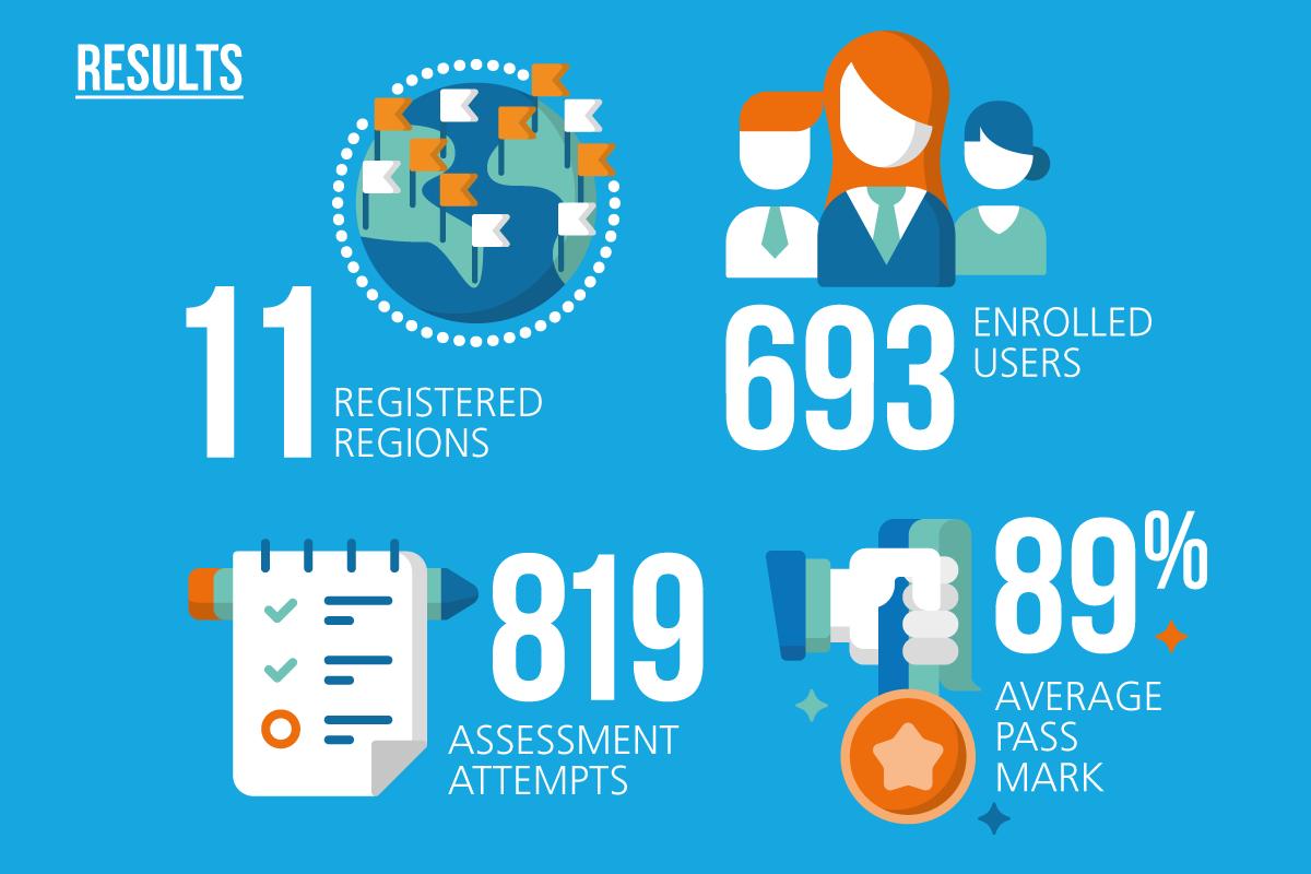 Health Check Mentor Statistics